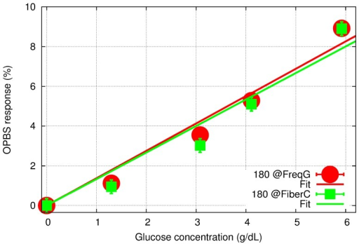 OPBS-based sensor response to aqueous glucose concentration for 180-phase difference set at the FG (red) and the fiber coupler (green), and their corresponding linear regression fitting.