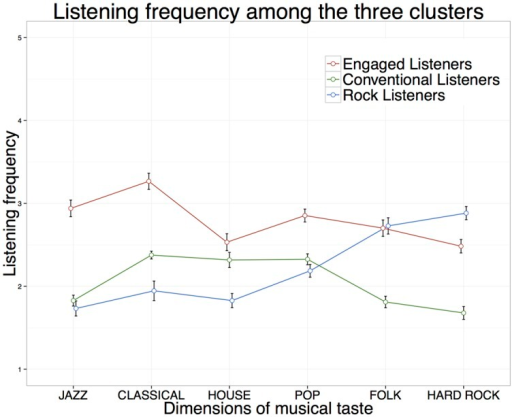 Taste-profiles of identified clusters. Means and 95% confidence intervals for listening frequency of ≫Engaged Listeners≪ (n = 285, red line), ≫Conventional Listeners≪ (n = 366 green line), and ≫Rock Listeners≪ (n = 202, blue line).
