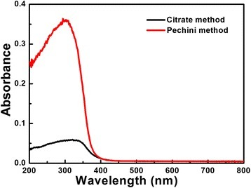UV-visible absorption spectra of Low-β BiNbO4 powders prepared by citrate and Pechini methods