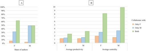 Share (A), average productivity and degree centrality (B) of researchers of each gender who collaborated only with females, only with males, and with researchers of both gender.