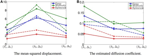 (A) shows the mean-squared displacements of the three data sets with different (δ, Δ) with the values shown in Figure 2F: the solid curves are the estimated results using the proposed model and the dashed lines are the corresponding results obtained from the DTI model, respectively. (B) shows the corresponding time-dependent diffusion coefficients for the three data sets.