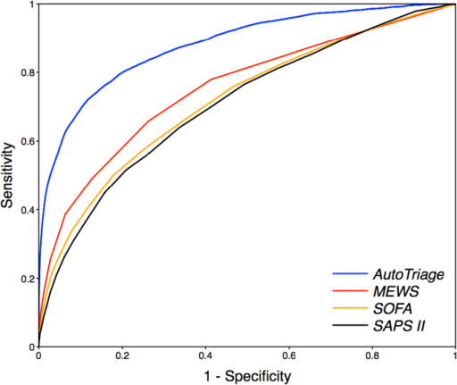Receiver Operating Characteristic (ROC) curves for 12-h mortality prediction in the Medical Intensive Care Unit for AutoTriage, Modified Early Warning Score (MEWS), Sequential Organ Failure Assessment (SOFA), and Simplified Acute Physiology Score (SAPS II). A MEWS of at least 3 has a specificity of 74% and a sensitivity of 66%, whereas an AutoTriage threshold of −2 at a similar specificity of 81% has a sensitivity of 80%.