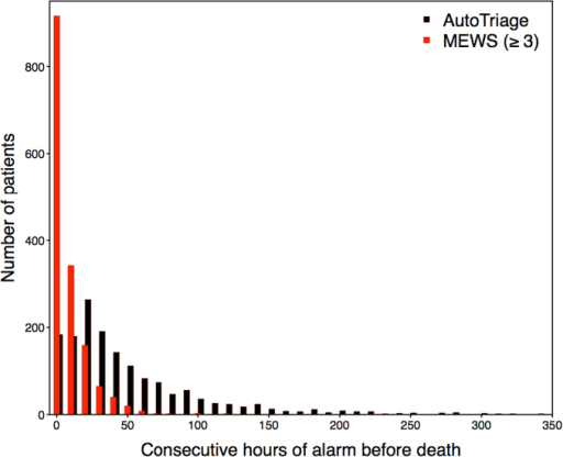 Distribution of consecutive hours of threshold breach prior to death for AutoTriage ≥ −2 in black, and Modified Early Warning Score (MEWS) ≥ 3 in red.(For interpretation of the references to colour in this figure legend, the reader is referred to the web version of this article.)
