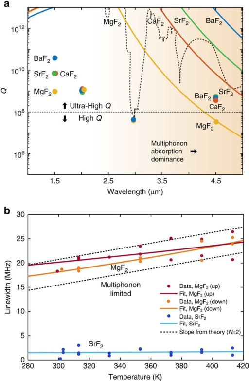 Mid-IR multiphonon absorption in crystalline microcavities.(a) Measurements for different fluoride crystals of the XF2 family (where X=Ca, Mg, Ba and Sr) prove the possibility of attaining the ultra-high-Q regime in the mid-IR. Except for MgF2, for which we reach the theoretical limit imposed by multiphonon absorption (orange shaded region) at room temperature, other materials offer Q≥108 around 4.5 μm. The lines represent the theoretical multiphonon absorption limit of Q with respect to the wavelength. The circles represent our experimental values. Despite the clear differences with the near-IR region, mid-IR cavities are able to overcome the high-Q regime achieving Q>108. Measurements around 2 μm show typical level of impurities and defects that limits quality factors when they are not limited by Rayleigh scattering (short wavelengths) or multiphonon absorption (long wavelengths). Measurements around 3 μm highlight that OH absorption can strongly degrade the intrinsic Q factor of crystalline materials and constitutes a lower bound of Q limitation due to impurities and defects. The dashed grey line is a guide to the eye depicting bulk water absorption Q limitation (from ref. 50). Note that 1.5 μm represents the less-affected wavelength by OH absorption (by a few orders of magnitude compared with any other wavelengths). (b) Experimental proof of multiphonon absorption in a microresonator made out of an ionic crystal. Temperature sweeps of the microresonator reveal a typical temperature dependence of intrinsic multiphonon absorption for MgF2 (fitted slopes of ∼4 × 10−2 MHz K−1) and consistently no temperature dependence for extrinsic absorption limited SrF2 (fitted slope of 10−3 MHz K−1). Sweep with increasing (up) and decreasing (down) temperatures corroborate the temperature dependence of the intrinsic losses. From the theoretical slope (see Discussion) we infer that two-phonon (N=2) processes contribute mostly to the temperature dependence.