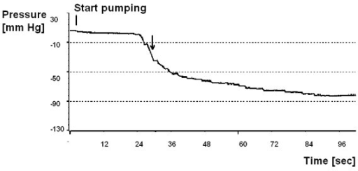 Single test of the PS Medical Lumboperitoneal Reservoir using the model of human CSF space. Pumping started at the vertical bar. Pressure decreased slowly at first on the plateau (Fig. 2b- high-compliance section of the pressure-volume curve) and then started to accelerate (on the steep, low-compliance section of pressure-volume curve), and then it reached the asymptote. Arrow indicates the region where pressure changes are greatest per one pump and these values are taken for comparison between valves (see Fig 6).