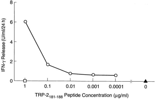 Release of mIFN-γ by line A when incubated with MC-38  (H2b) and varying amounts of TRP-2181–188 peptide (circles). No significant  mIFN-γ release was seen when MC-38 was incubated with peptide without line A (square) or with line A without peptide (triangle).
