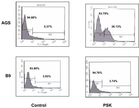 Caspase-3 expression in tumour cell lines treatedwith PSK. AGS and B9 tumour cell lines were treated with 50 μg/ml of PSK and expression was analysed by flow cytometry using FITC conjugated monoclonal anti-active-caspase-3 antibody. Data indicate the percentage of cells positive for presence of active-caspase-3. PSK produced increased caspase-3 expression in AGS but not in B9 tumour cell lines. Results are representative of three experiments.