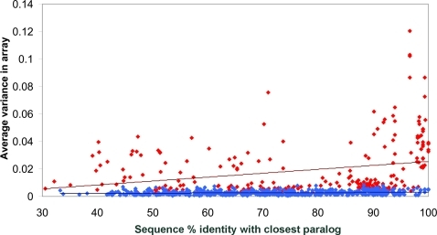 "Correlation of OR copy-number variability with paralog-similarity.Red and blue dots indicate copy-number variable and non-variable ORs, respectively (copy-number variability is expressed in terms of the measure R, see Methods, which we found to correlate well with gene dosage). Percentage DNA sequence identity (""% identity"") to the closest paralog in the human genome is plotted versus the array-based (i.e., R-measure-based) variance. Correlation for ORs affected by CNVs is C = 0.26 (Pvalue = 10−5), whereas for non-variable ORs it is C = 0.15 (Pvalue = 10−4). Linear regression fits for each dataset are indicated with red and blue dashed lines, respectively."
