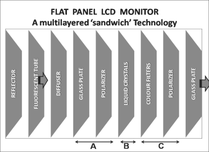Flat panel LCD monitor technology with a multilayered 'sandwich' configuration, comprising of LCD panel and backlight. a) A TFT glass polarizer has TFTs proportional to the number of pixels displayed. b) Liquid crystals shift according to the difference in voltage between the color filter glass and the TFT. c) A color filter glass generates color.