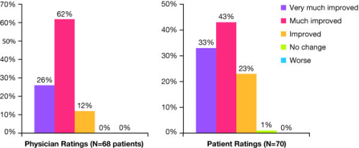 Physician and patient ratings on the Global Aesthetic Improvement Scale.