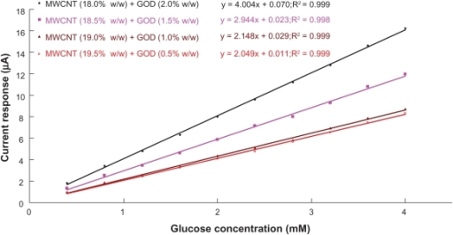 Calibration curves of the biosensors to glucose concentration. The lines are best fit found by linear regression. Sensitivity of the biosensor is indicated by the slope of the linear regression line.Abbreviations: GOD, glucose oxidase; MWCNT, multiwalled carbon nanotubes.