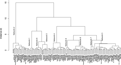 Dendrogram showing hierarchical division of estuary networks and agglomeration schedule.The hierarchical clustering identified nine substantive networks at a Euclidean distance of 2.5. Major divisions are by development (Network 2; d = 16), impaired inflows (Networks 1, 5, 8; d = 10), and approved shellfish growing areas (Networks 4; d = 7.5).