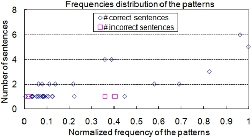 The frequency distribution of unsupervised patterns.