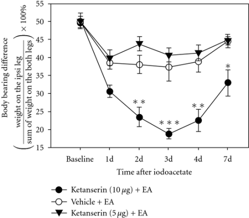 Effect of an i.t. ketanserin injection on EA analgesia. Ketanserin at 10 μg pretreatment significantly blocked the analgesic effect of EA on days 2–7 after iodoacetate. There is no significant difference between the 5 μg and vehicle groups. *P < .05, **P < .01, ***P < .001 versus vehicle control.