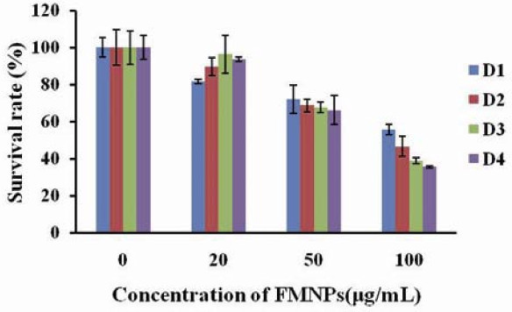 Effect of FMNPs on survival rate of HEK293 cells, HEK293 cells viability measured by CCK8 assay and the percentage of cell viability was calculated as a ratio of OD of FMNPs-treated cells and control cells.