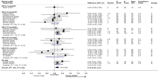 CPAP compliance (hour/night) with APAP versus fixed CPAP: meta-analysis, with subgroup analyses by minimum AHI threshold. Estimates and 95% CIs by study subgrouped by minimum AHI threshold used in each study. The overall random effects model meta-analysis is displayed by the black diamond, which spans the width of the 95% CI. Each subgroup meta-analysis, by AHI threshold, is shown by the open diamonds. Grey boxes are proportional to the weight of each study in the overall meta-analysis. For each meta-analysis the I2 statistic and the P value for heterogeneity is displayed. The P value for the summary estimate is displayed next to the black diamond. Note that studies favoring APAP are to the right of the vertical 0 line. Base AHI: baseline apnea-hypopnea index (events/hour) in fixed CPAP group; compliance fixed: compliance (hour/night) in fixed CPAP group; fixed: fixed CPAP.