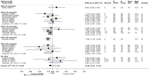 ESS with APAP versus fixed CPAP: meta-analysis, with subgroup analyses by minimum AHI threshold. See Figure 2 legend. Note that studies favoring APAP are to the left of the vertical 0 line. Senn A and Senn B, and Sériès A and Sériès B, were comparisons of two different APAP devices versus fixed CPAP reported in the same study, respectively. Base AHI: baseline apnea-hypopnea index (events/hour) in fixed CPAP group; base ESS: baseline Epworth Sleepiness Scale (no units) in fixed CPAP group; fixed: fixed CPAP.