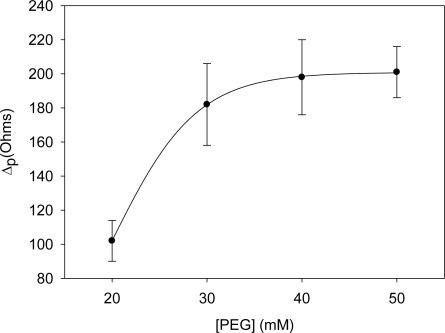 Optimization of the concentration of the blocking agent, PEG. Uncertainty values corresponding to replicated experiments (n = 5).
