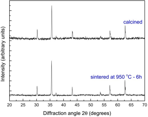 Diffraction patterns of the ferrite calcined and sintered powders.