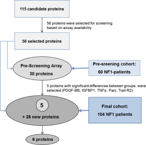 Schematic outline of the candidate marker selection and | Open-i