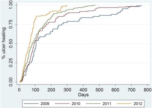 Venous ulcer healing time, 2009–2012. Figures adjusted for ulcer size.