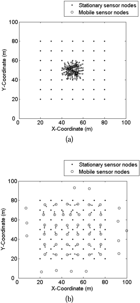 An example of VF based dynamic deployment in WSNs: (a) initialization and (b) dynamic deployment result after 1000 iterations, where the arrows present the orientations and magnitudes of virtual forces between wireless sensor nodes.