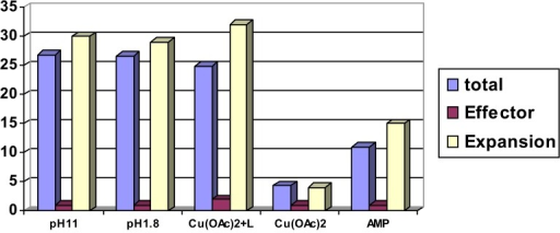 Weight increase compared to expansion. Values scaled per mg of wet PMMA-derived polymer I, in mg of total weight increase due to water and effector, and in mg increase due to effector alone (upper limit as estimated from absorption measurements and complexometry); volume expansion Δv (from 1 mm3 wet), average from length and width increase. Weight increase is within the error due to water content increase. Copyright Wiley-VCH Verlag GmbH & Co. [39a].