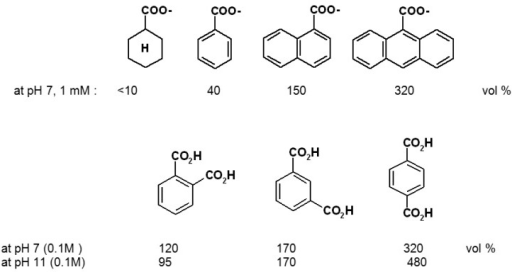 Selectivity between different organic effector compounds of polymer I [0.02-0.05 M phosphate buffer; the effects at pH 11 are corrected for difference between pH 7 and pH 11 alone (390 vol %)] [39a].