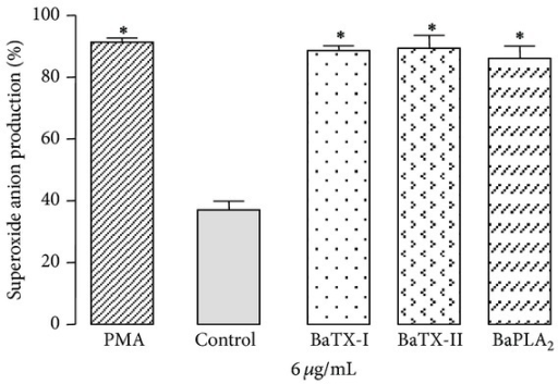 Effect of BaTX-I, BaTX-II, and BaPLA2 on superoxide production by J774A.1 macrophages. 2 × 105 macrophages were incubated with RPMI, 0.1% NBT, 10 uL of PMA (500 ng/mL) (positive control) or toxins (6 µg/mL) for 60 minutes at 37°C in a humidified atmosphere of 5% CO2 for the formation of formazan crystals resulting from the reduction of NBT by superoxide. The crystals were solubilized and the absorbance of the supernatant was determined at 620 nm in a spectrophotometer. Data were expressed as O.D. Values represent the mean ± S.E.M. from 3 independent experiments. *P ≤ 0.05 compared with control (ANOVA).