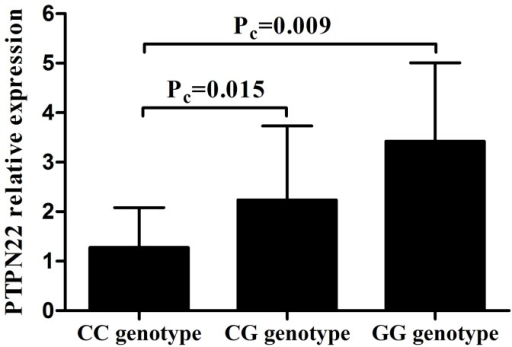 The influence of rs2488457 on the mRNA expression of PTPN22.The mRNA expression of PTPN22 in PBMCs from normal controls carrying different genotypes of rs2488457 (CC = 18, CG = 31, GG = 9). Data are represented as the mean ± SD.