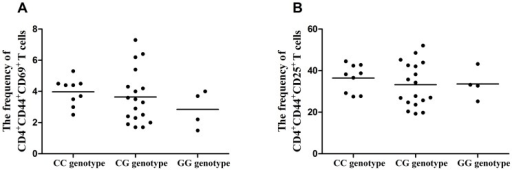 The influence of rs2488457 on the activation of CD4+ T cells.(A) The frequency of CD4+CD44+CD69+ T cells from normal controls carrying different genotypes of rs2488457 (CC = 9, CG = 18, GG = 4). (B) The frequency of CD4+CD44+CD25+ T cells from normal controls carrying different genotypes of rs2488457 (CC = 9, CG = 18, GG = 4). Data are represented as the mean.