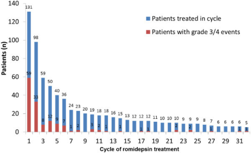 Incidence of grade ≥ 3 AEs by treatment cycle. Cycles in which no grade ≥ 3 AEs were reported are not included.