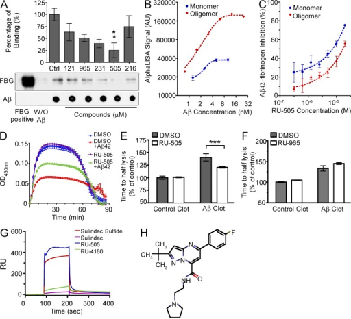 RU-505 inhibited the Aβ–fibrinogen interaction and restored Aβ-induced altered fibrin clot formation and degradation. (A) Candidate compounds (10 µM) were incubated with biotinylated Aβ42 and fibrinogen, and pull-down assays were performed using streptavidin–Sepharose. All samples were analyzed by Western blot. Dot blots were performed to control for amounts of Aβ pulled down. Control (Ctrl) lane contains only Aβ and fibrinogen without any compound (one-way ANOVA and Bonferroni post-hoc test; *, P < 0.05; n = 3–4 independent experiments). (B) The binding affinity between fibrinogen and monomeric or oligomeric biotinylated Aβ42 was measured using the AL assay. (n = 3–4 experiments, data are representative of three independent experiments). (C) The inhibitory efficacy of RU-505 on the interaction between fibrinogen and monomeric or oligomeric biotin-LC-Aβ42 was accessed in dose–response experiments using the AL assay. (n = 3–4 experiments, data are representative of three independent experiments). (D) RU-505 or DMSO was incubated with fibrinogen in the presence or absence of Aβ42, followed by plasminogen, thrombin, tPA, and CaCl2. Fibrin clot formation was assessed by measuring turbidity (n = 3 experiments, data are representative of three independent experiments). (E and F) The time to fibrin clot degradation was analyzed by measuring time to half lysis. Control clot half lysis time was set to 100% for each experiment and all other values were calculated relative to controls. (***, P < 0.001; n = 3 experiments, data are representative of three independent experiments). (G and H) Aβ42 was immobilized on the SPR sensor chip surface, and the interaction of the indicated compounds with Aβ42 was analyzed using Biacore 3000. Sulindac sulfide (known to bind Aβ42) was a positive control, and sulindac was negative control. (H) Chemical structure of RU-4180. Data are representative of three to four independent experiments. All values are means and SEM.