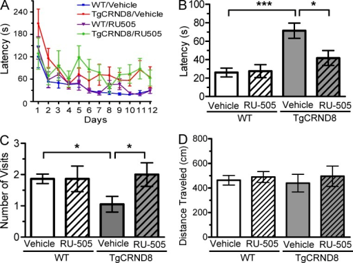 RU-505 restored spatial retention memory in TgCRND8 mice without affecting motor behavior. (A) The spatial memory of vehicle- or RU-505–treated WT and TgCRND8 mice was assessed using Barnes maze. (B and C) Spatial memory of RU-505–treated WT and TgCRND8 mice was tested using the Barnes maze probe trials. Time to reach the target hole (B), the number of visits to the closed target hole (C), and total distance traveled (D) were assessed (n = 7–11 mice per group). The results corroborate those in Fig. 5 and are from one experiment. All values are means and SEM.