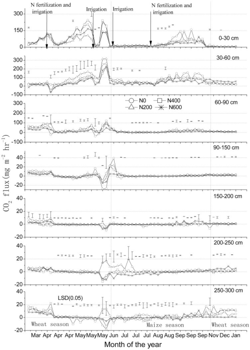 CO2 flux rates (means ± standard deviations, n = 3) at various soil depths in a winter wheat-summer maize double cropping rotation receiving 0, 200, 400 and 600 kg of N ha−1 year−1, in 2007–2008.Vertical dashed lines indicate a change in crop. Bars in figures indicate 1 standard deviation (n = 3). Note the differences in Y-axes.