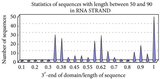 Distribution of domains for sequences with lengths between 50 and 90. (a) For all NMR- or X-ray-validated data on 55 nonfragment and nonredundant sequences with lengths between 50 and 90 from RNA STRAND, except for synthetic RNA, the length ratio of the 3′-end of the domains to the sequence is computed and summarized. If one sequence has only one domain, subdomains are selected. (b) The x-axis represents the length ratio of the 3′-end of the domain to the sequence, and the y-axis represents the number of sequences.