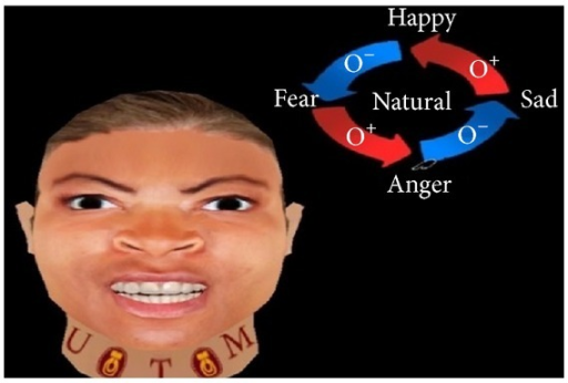 Generated expression for anger with blushing using FACS.
