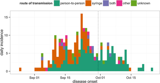 Daily incidence time series of Ebola virus disease onsets in 1976. Cases are coloured by route of transmission, as reported by the epidemiological investigation team (Breman et al., 1978). 'Both' indicates infections that could have come from syringe or person-to-person transmission; 'other' denotes alternative infection routes (mainly congenital). The dotted line corresponds to the hospital closure date (30th September). (For interpretation of the references to color in this figure legend, the reader is referred to the web version of this article.)