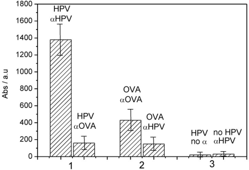 Absorbance obtained for spectrophotometric ELISA assays corresponding to: (1), HPV-16-L1 grafted, + αHPV (left bar) or + αOVA (right bar). (2) OVA grafted, + αOVA (left bar) or + αHPV (right bar). (3) HPV grafted + no antibody (pure PBS) (left bar), or nothing grafted + αHPV (right bar) [42].