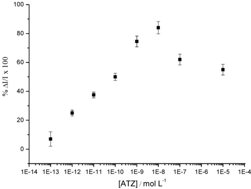Percentage of ΔI/I measured by SWV at −0.45/SCE, after addition of ATZ for concentrations from 1 pM up to 10 µM. ΔI = Ipoly(JUG-HATZ) – Ipoly(JUG-HATZ/α-ATZ) and I = Ipoly(JUG-HATZ/α-ATZ) [47].