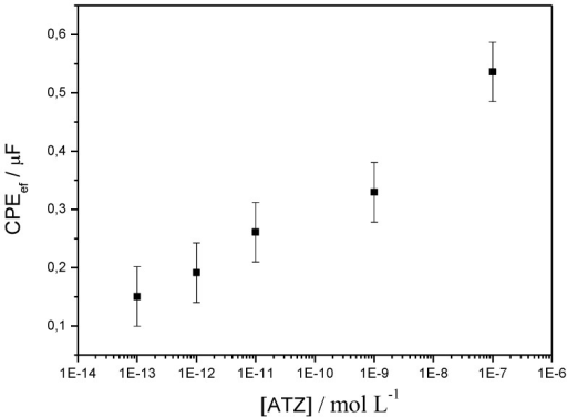 CPEef as a function of ATZ concentration, from electrochemical impedance spectroscopy (EIS) experiments, on a poly(JUG-HATZ/α-ATZ)-modified electrode. Results obtained for an offset potential of −0.5 V vs. SCE [68].