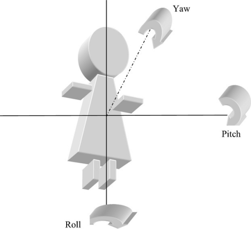 Illustrates pitch, yaw and roll as rotation about three axes.