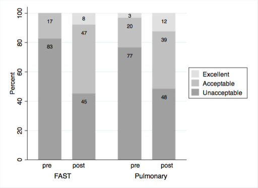 Percent improvement in Clinical Skills Image Acquisition between pre- and post-Ultrafest for FAST (Focused Assessment of Sonography for Trauma) and Pulmonary Ultrasound exams. N=16 for each ultrasound application.