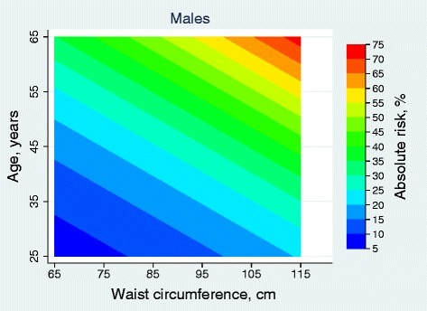 Absolute 10-year risk (%) of cardiovascular disease for males, using waist circumference (cm) and age (years).
