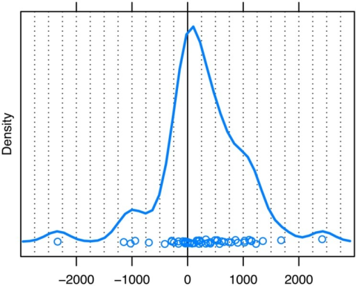 Unaddressed participants' first gaze shift away from speaker A to speaker B for responses with an onset of 200 ms or more after the first possible completion of the question. The zero point on the x-axis (ms) marks the first possible completion of the turn. The peak of the distribution represents the estimate of the mode. Dots represent the individual datapoints.
