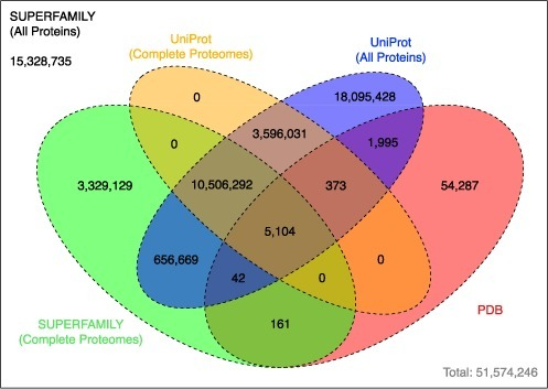 This Venn diagram demonstrates the extent to which the sequence space of the SUPERFAMILY proteome collection is not covered by the PDB and UniProt. Each value in the diagram describes the number of distinct (collapsed to 100% sequence identity) amino acid sequences in each sequence collection.