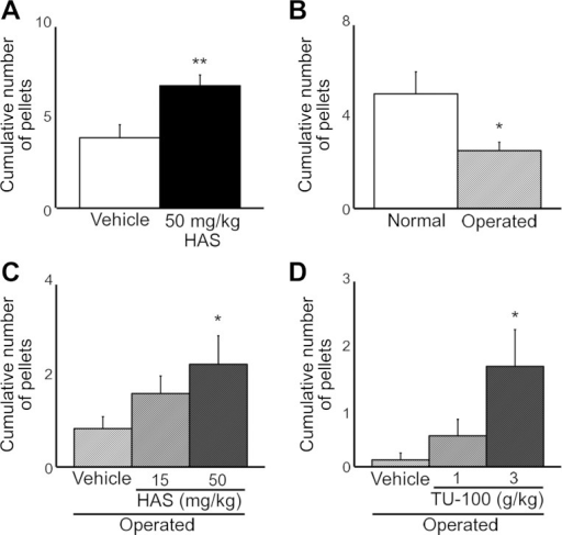 Acceleration of defecation by HAS and TU-100 in normal rats or postoperative ileus (POI) model rats. A: increase of defecation frequency at 5 h after HAS (50 mg/kg po) administration in normal rats. *P < 0.05, **P < 0.01 vs. Vehicle (olive oil 0.5 ml/kg po) (n = 8). B: decrease of defecation frequency by laparotomy. *P < 0.05, ***P < 0.001 vs. Normal (anesthetized only). (n = 8 ∼21, at 7 h after operation). C: increase of defecation frequency after HAS (15 and 50 mg/kg po) dosing at 4 h after administration (i.e., 6 h after operation) in POI rats. *P < 0.05 vs. Vehicle (n = 23–25). D: acceleration of defecation frequency induced TU-100 (1 and 3 g/kg po) dosing 3 h after administration (i.e., 6 h after operation) in POI rats. *P < 0.05, **P < 0.01 vs. Vehicle (water 15 ml/kg po) (n = 8 or 9).