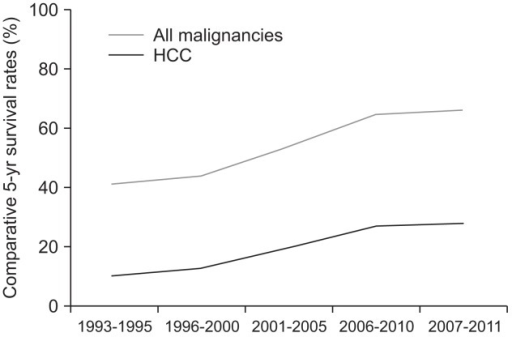 Changes in the 5-year survival rates of overall cancers and hepatocellular carcinoma (HCC).8