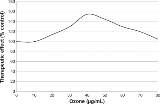 The inverted U-shaped curve obtained on the basis of the therapeutic effects using an ozone concentration range between 10 and 80 μg/mL of gas per mL of blood, with 100% being the value obtained in basal conditions