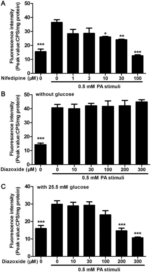 Nifedipine and diazoxide inhibited PA-stimulated Ca2+ release.(A) Pre-incubated of nifedipine dose-dependently inhibited 0.5 mM PA-stimulated Ca2+ release in MIN6 cells. (B) There was no significant change in PA-induced Ca2+ release between diazoxide co-treated and PA-treated alone group. The Ca2+ mobilization buffer did not contain glucose. (C) In the presence of 25.5 mM glucose, pre-incubated of diazoxide dose-dependently inhibited 0.5 mM PA-stimulated Ca2+ release in MIN6 cells. * p<0.05; ** p<0.01; *** p<0.001 denote significant difference versus the PA-treated alone group, n = 6.